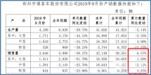 宇通客車前9月累計銷量42140輛同比增長6.57%