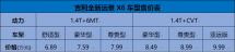 6.89万起售,全新远景X6正式上市,超值品质秒杀同级!