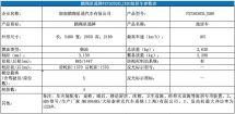 基于郑州日产多用途货车底盘改造鹏翔星通牌C型旅居车亮相工信部
