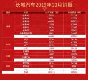 """""""金九银十""""完美收官长城汽车10月斩获销量115015辆"""