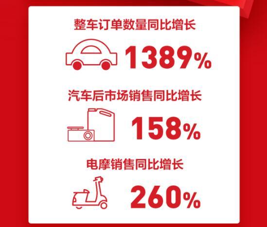 苏宁汽车双12战报:0-2点整车订单同比增长1389%
