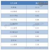 """大众/""""两田""""靠边站中国品牌.."""