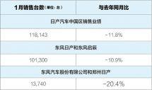 汽车销量受疫情影响明显日产汽车同比下滑11.8%