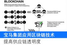 寶馬集團應用區塊鏈技術提高供應鏈透明度