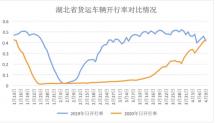 湖北重启,全省重载货车日达产率总体已恢复到去年同期水平
