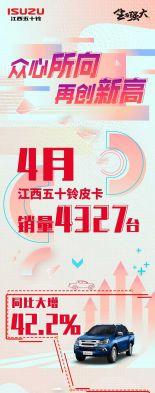 江西五十鈴皮卡4月銷量同比大增42.2%  合資皮卡品牌銷量第一