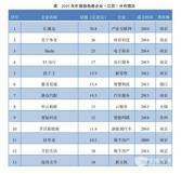 """引领中国新经济发展!开沃汽车入选""""2019年中国独角兽企业""""榜单TOP10"""