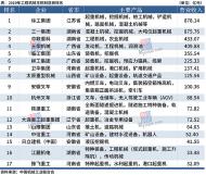 中国机械工业百强企业名单发布..