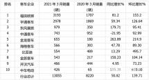 欧辉跃居榜首金龙/金旅翻倍涨中车暴涨555%一季度客车销量同比增长42%