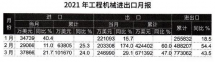 2021年一季度我国工程机械进出口贸易额为77.31亿美元,同比增长43.5%
