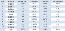 宇通强势霸榜金旅/海格居前三开沃翻倍涨前4月7米客车销量增长6.72%
