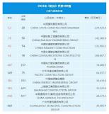 2021年《財富》世界500強排行榜公布!中國10家工程與建筑行業企業上榜!
