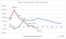 重汽奪冠解放銷1.5萬輛大運升至第七!7月重卡銷量下降50%